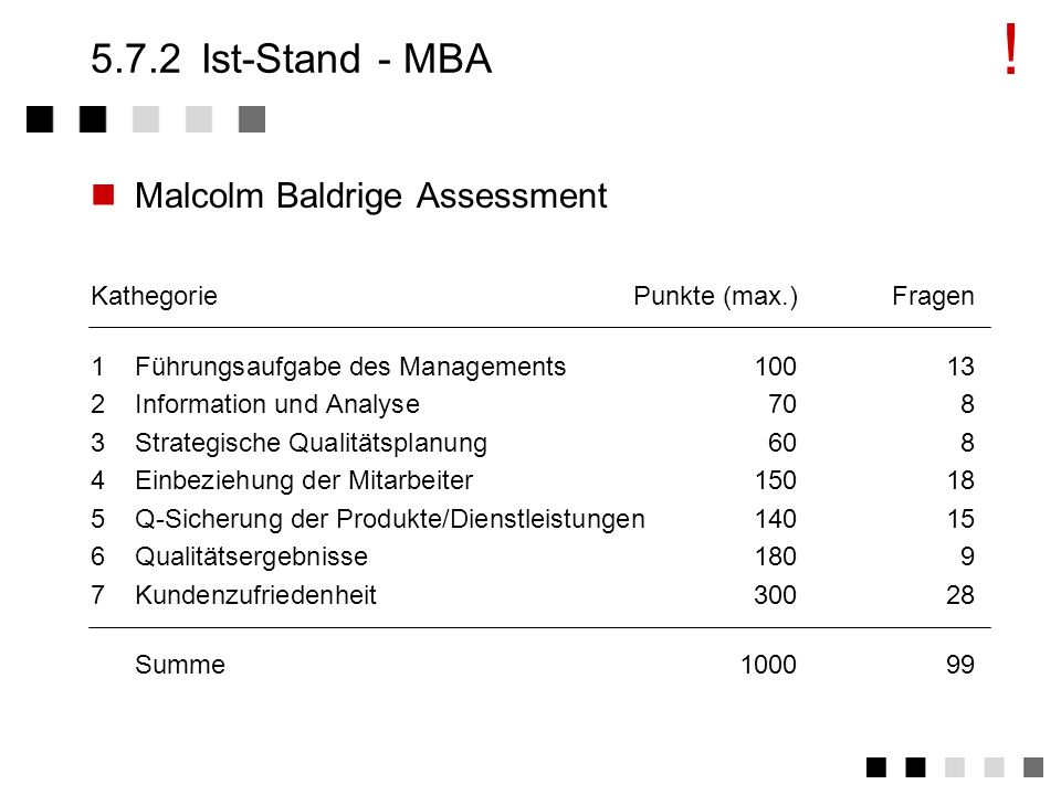 ! Ist-Stand - MBA Malcolm Baldrige Assessment