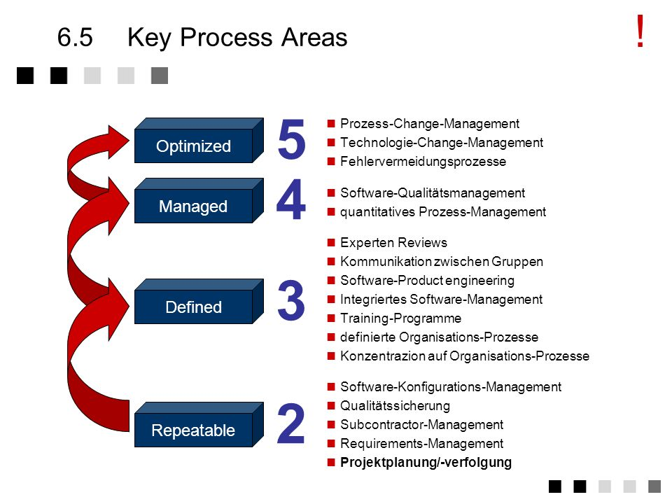 ! 6.5 Key Process Areas Optimized Managed Defined Repeatable