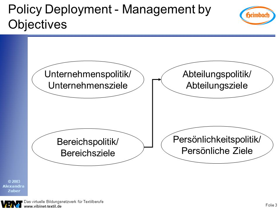 Policy Deployment - Management by Objectives