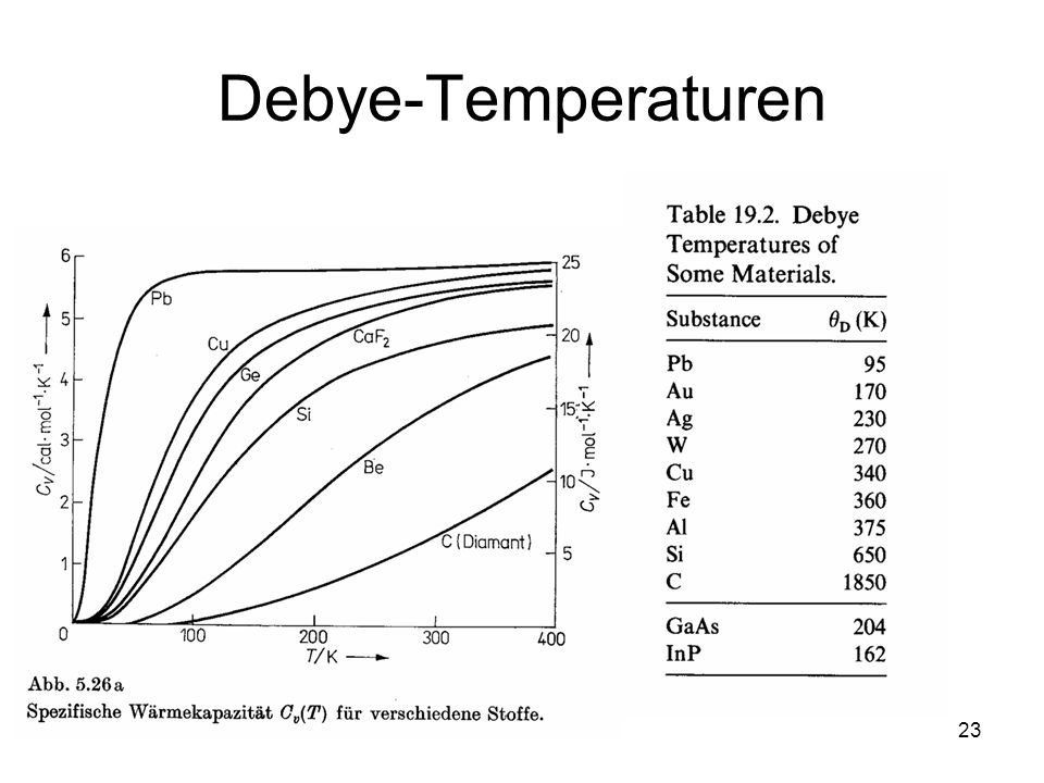 Debye-Temperaturen