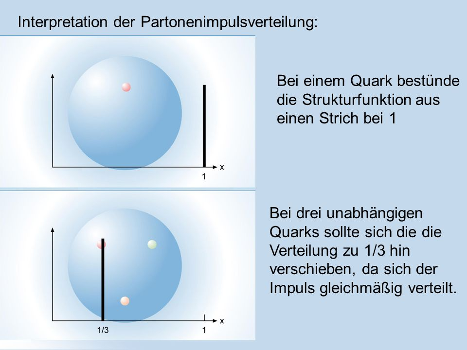 Interpretation der Partonenimpulsverteilung: