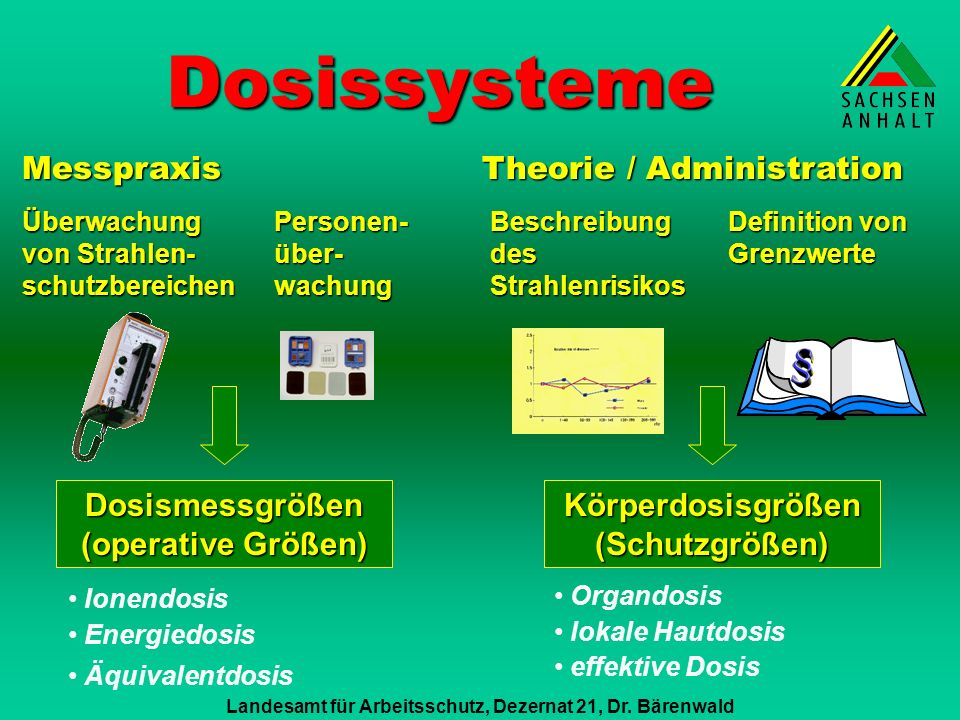 Dosissysteme Messpraxis Theorie / Administration