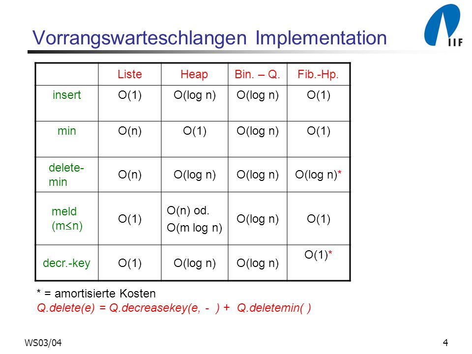 Vorrangswarteschlangen Implementation