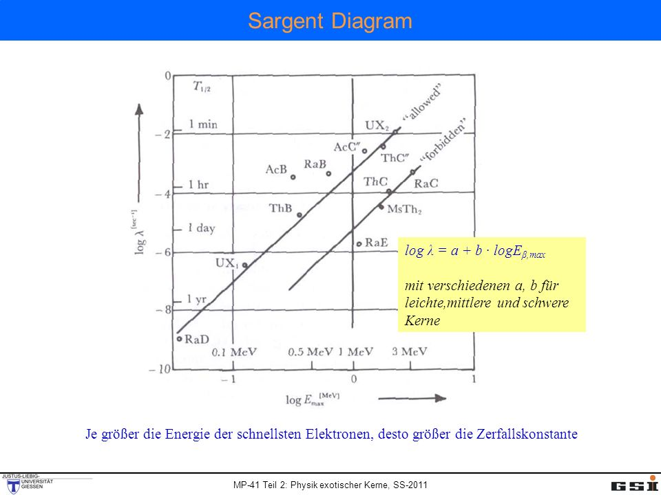Sargent Diagram log λ = a + b · logEβ,max