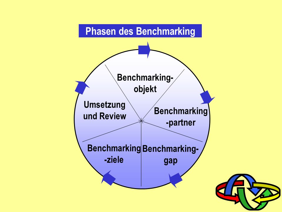 Benchmarking-partner