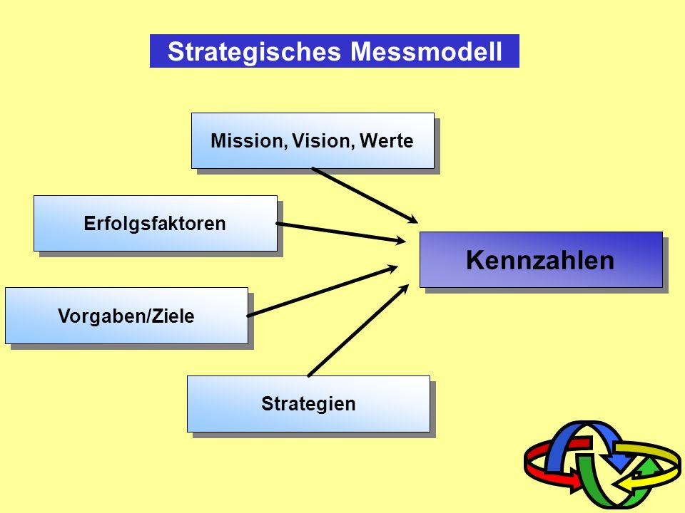 Strategisches Messmodell