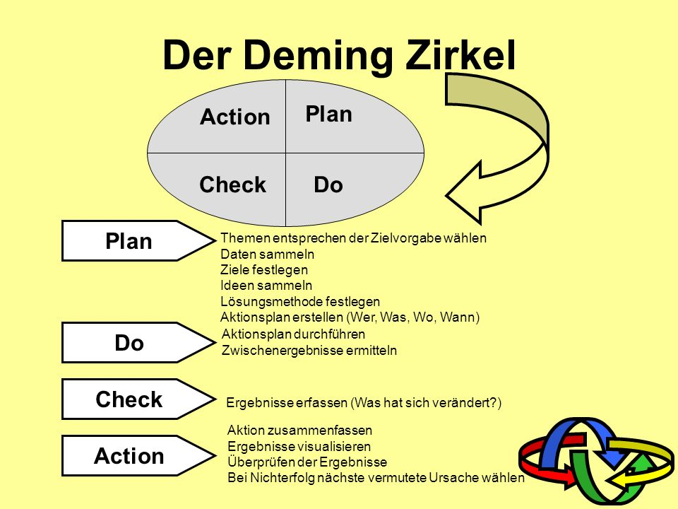 Der Deming Zirkel Check Action Plan Do Plan Do Check Action