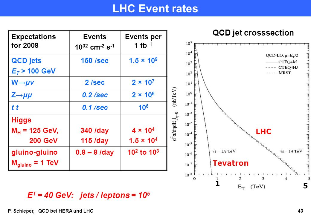LHC Event rates QCD jet crosssection ET = 40 GeV: jets / leptons = 105