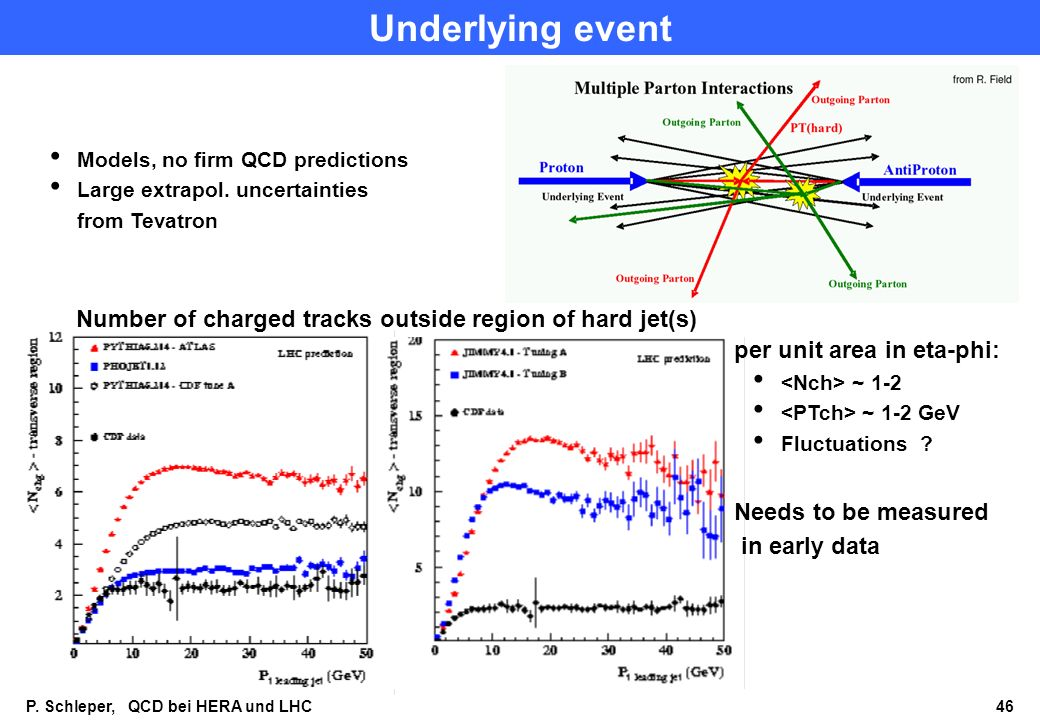 Underlying event Models, no firm QCD predictions. Large extrapol. uncertainties. from Tevatron.