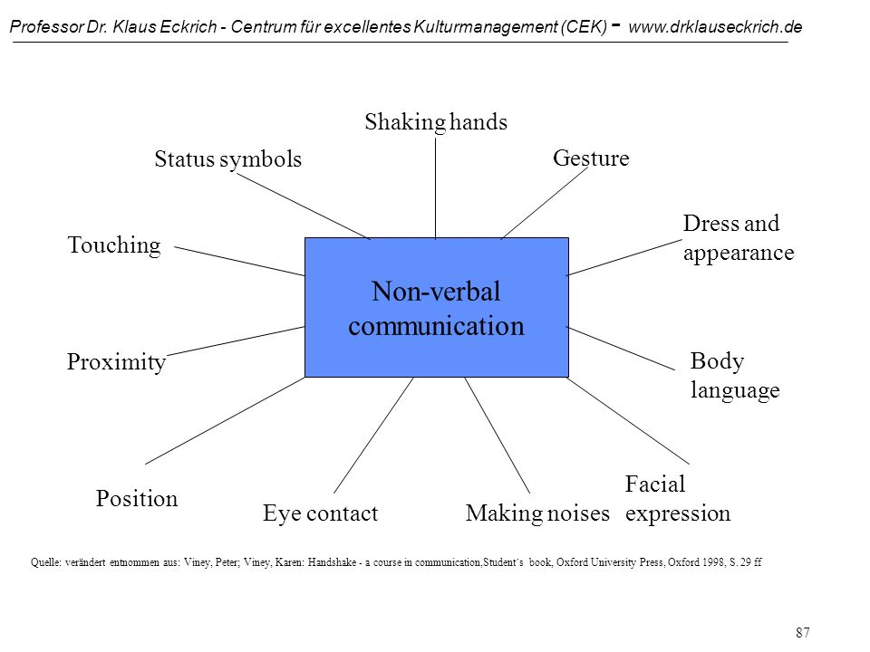 Non-verbal communication Shaking hands Status symbols Gesture