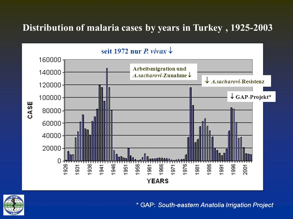 Distribution of malaria cases by years in Turkey ,