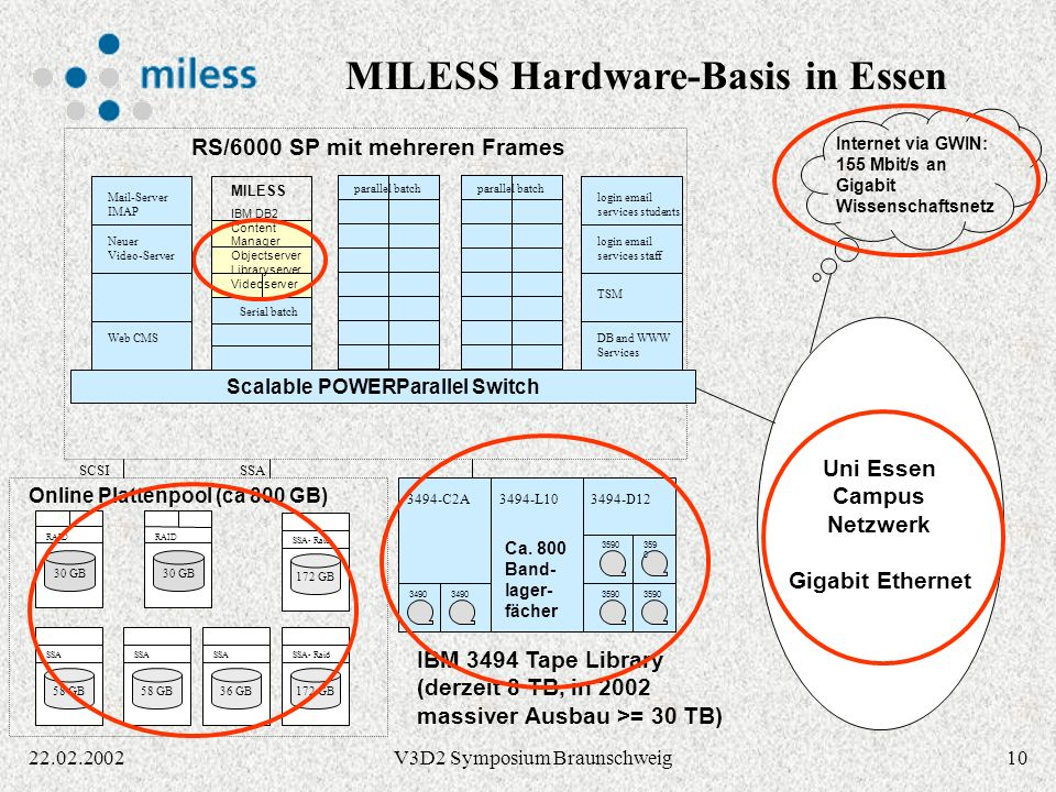 MILESS Hardware-Basis in Essen Scalable POWERParallel Switch