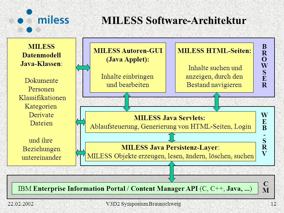 MILESS Software-Architektur