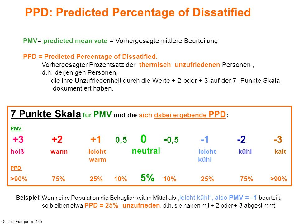 PPD: Predicted Percentage of Dissatified