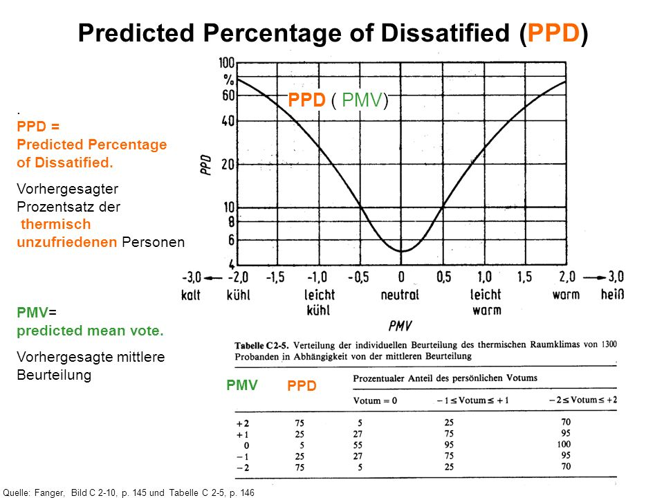 Predicted Percentage of Dissatified (PPD)
