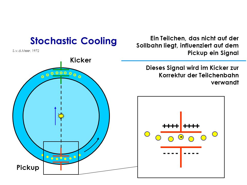 Stochastic Cooling Kicker Pickup