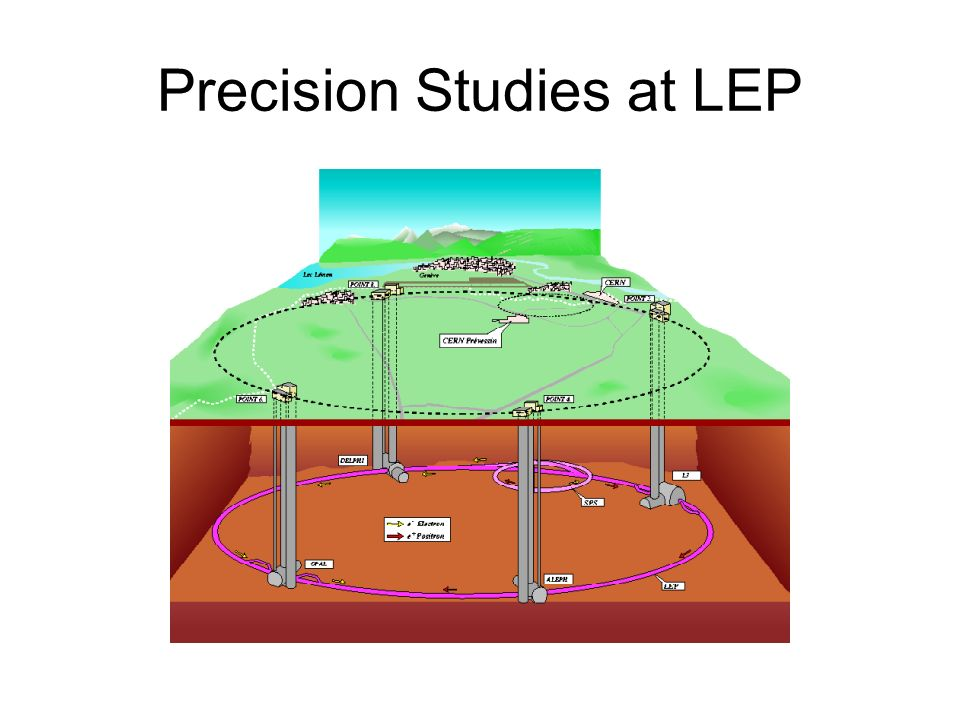 Precision Studies at LEP