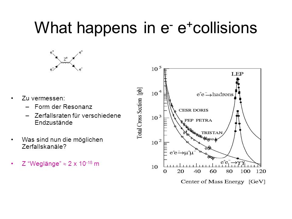 What happens in e- e+collisions