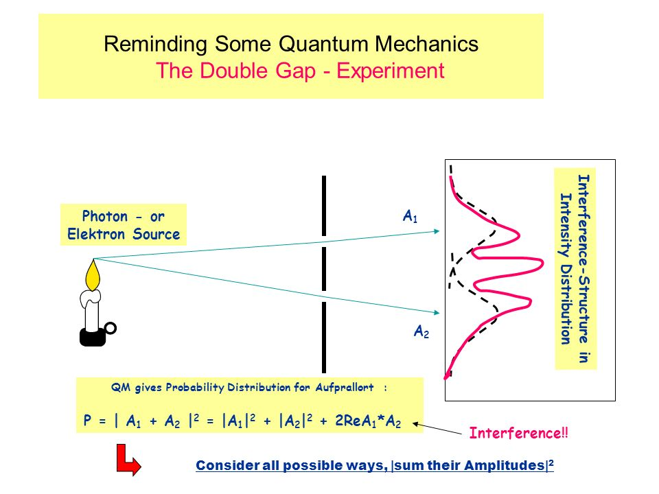 Reminding Some Quantum Mechanics The Double Gap - Experiment