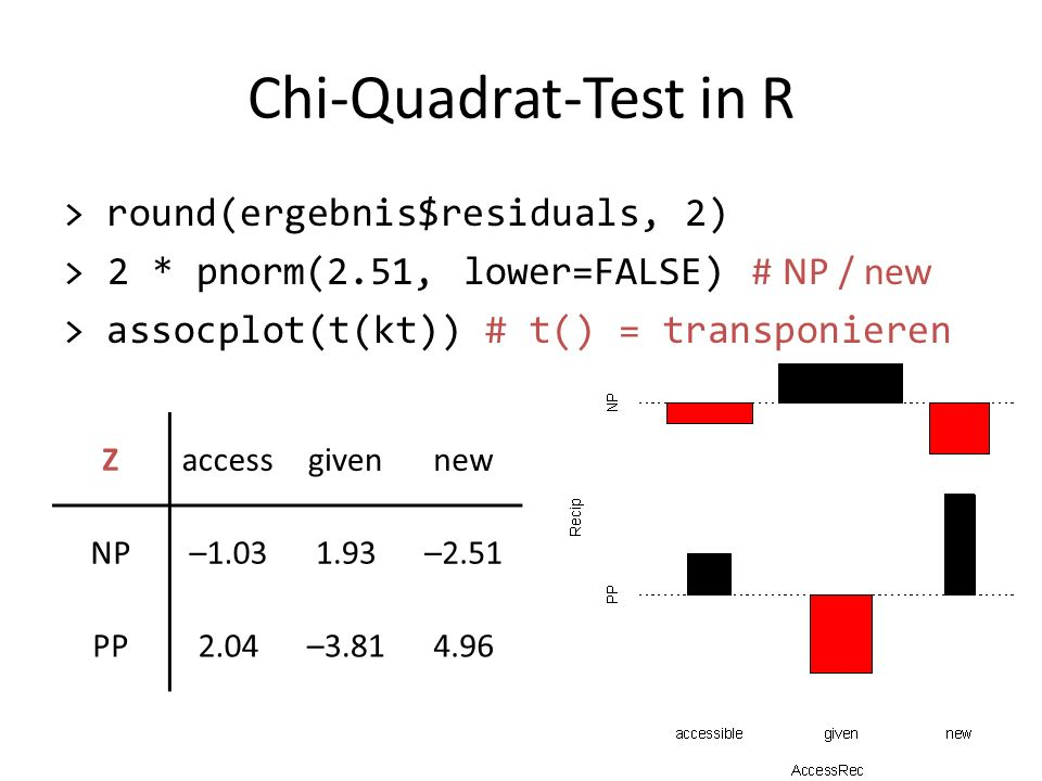 Chi-Quadrat-Test in R > round(ergebnis$residuals, 2) > 2 * pnorm(2.51, lower=FALSE) # NP / new > assocplot(t(kt)) # t() = transponieren