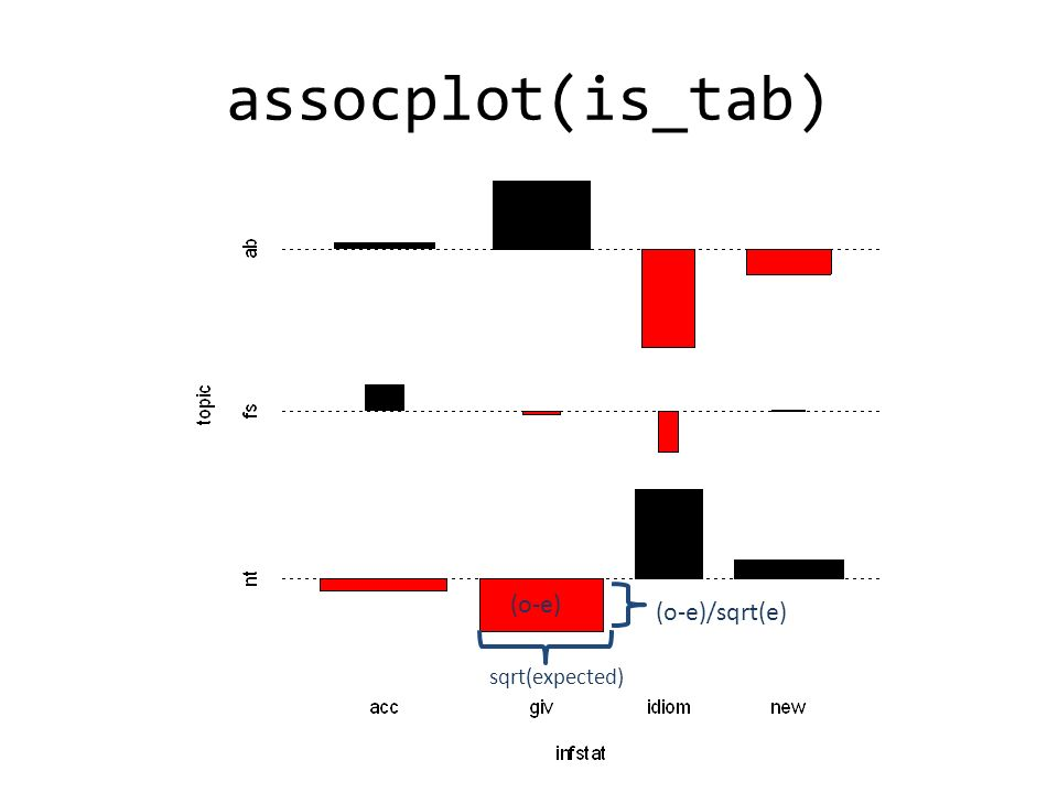 assocplot(is_tab) (o-e) (o-e)/sqrt(e) sqrt(expected)