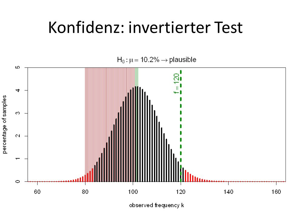 Konfidenz: invertierter Test