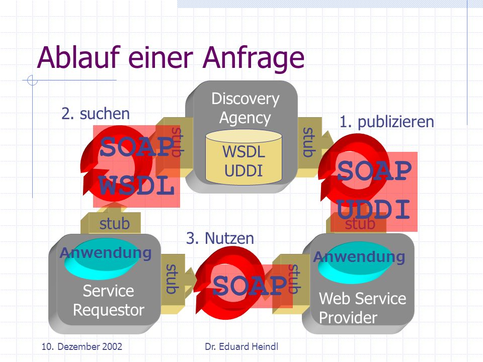SOAP WSDL SOAP UDDI SOAP Ablauf einer Anfrage Discovery Agency WSDL