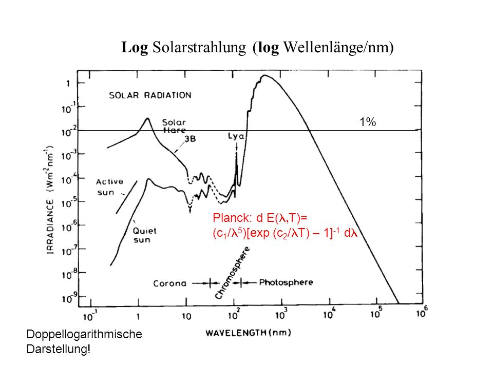 Log Solarstrahlung (log Wellenlänge/nm)