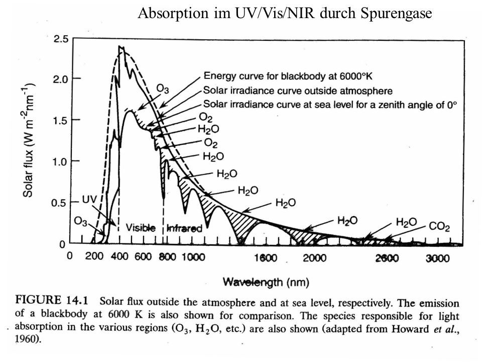 Absorption im UV/Vis/NIR durch Spurengase