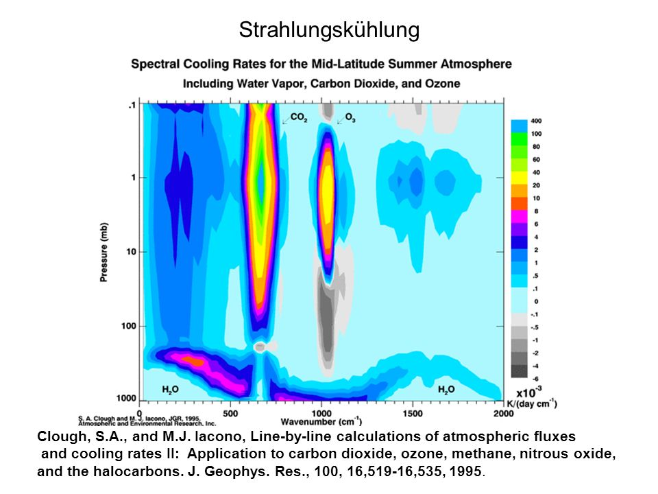 Strahlungskühlung Clough, S.A., and M.J. Iacono, Line-by-line calculations of atmospheric fluxes.