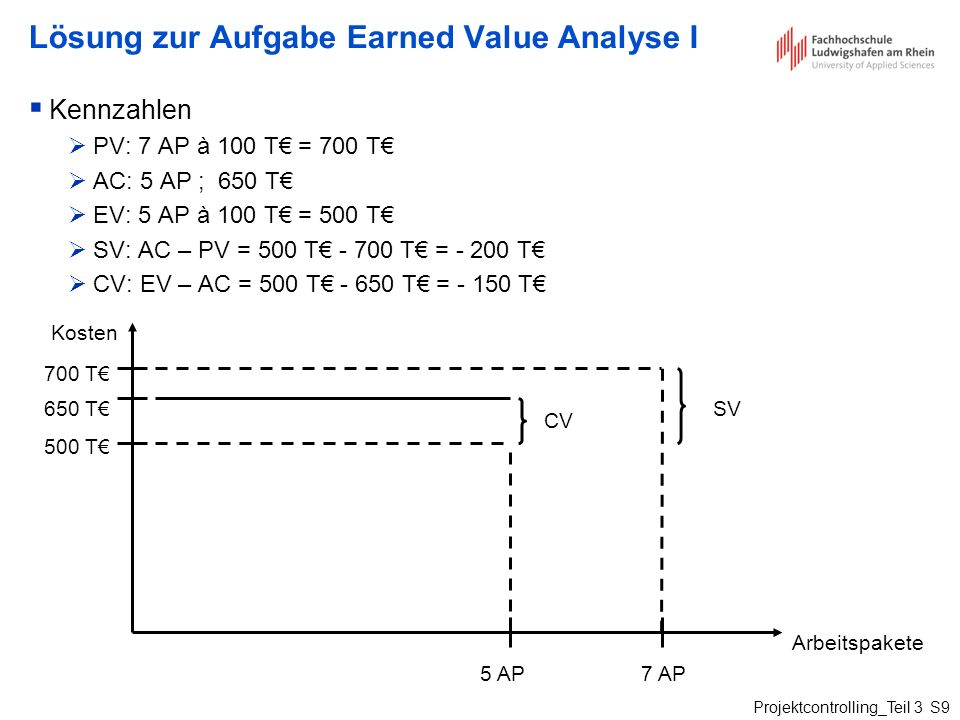 Lösung zur Aufgabe Earned Value Analyse I