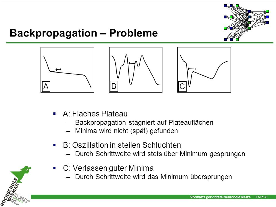 Backpropagation – Probleme