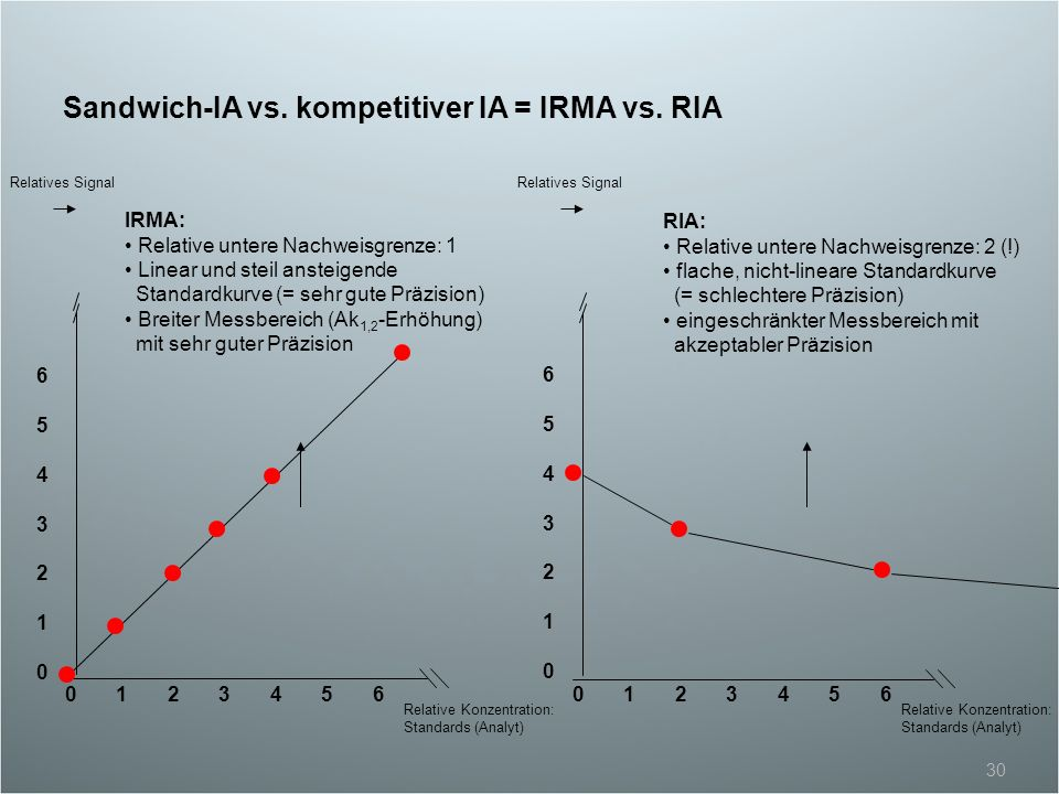 Sandwich-IA vs. kompetitiver IA = IRMA vs. RIA