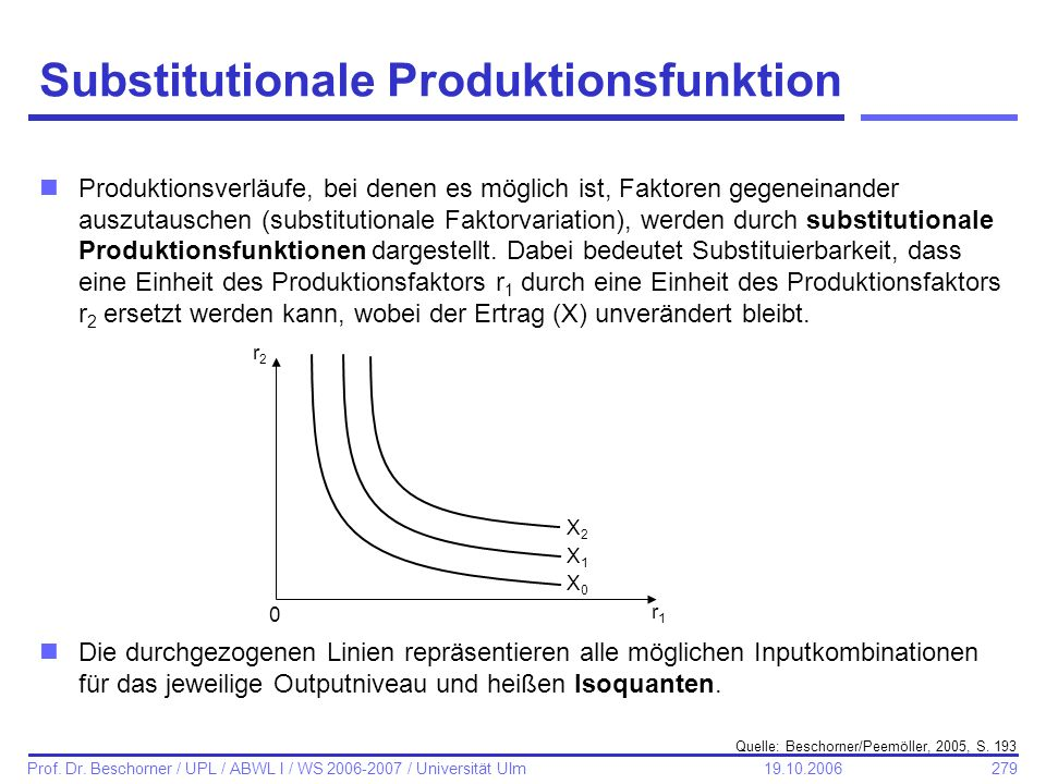 Substitutionale Produktionsfunktion