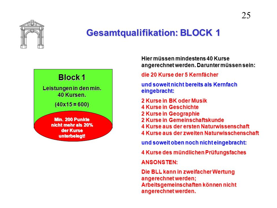 Gesamtqualifikation: BLOCK 1