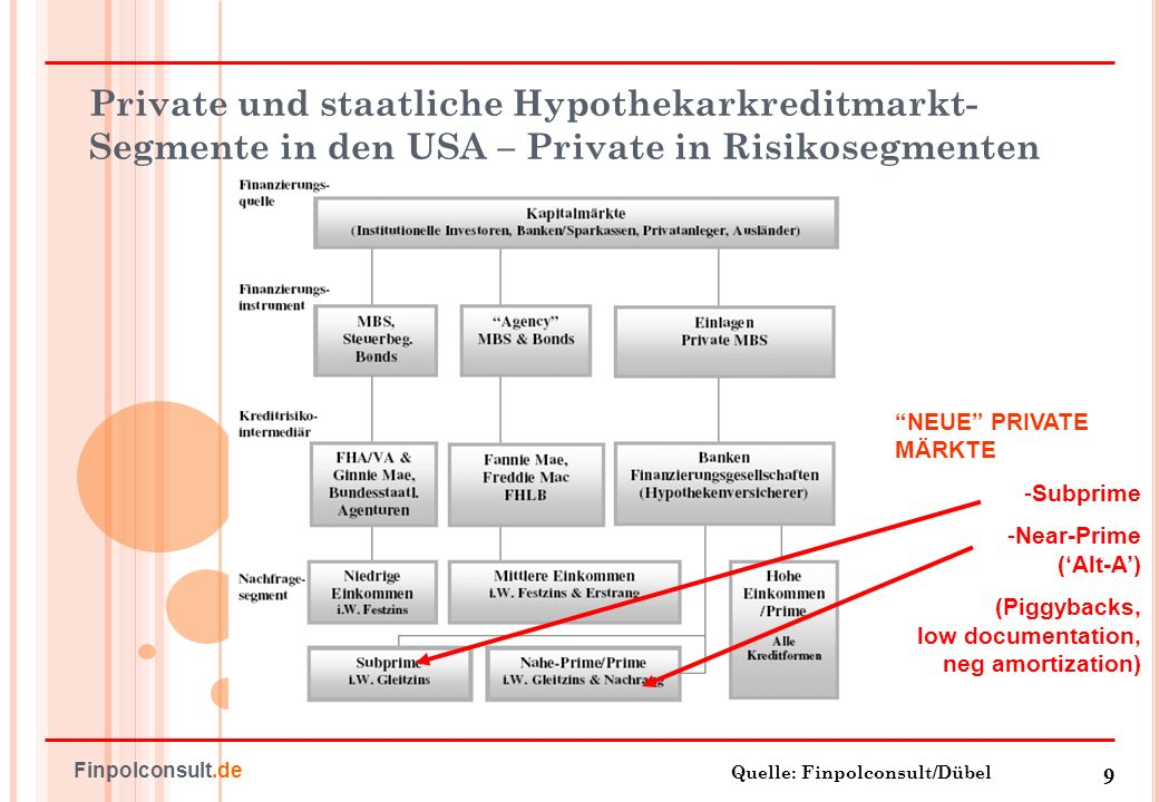 Private und staatliche Hypothekarkreditmarkt-Segmente in den USA – Private in Risikosegmenten
