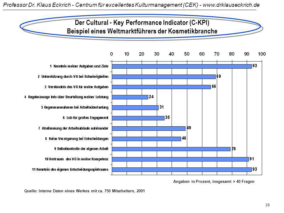 Der Cultural - Key Performance Indicator (C-KPI)