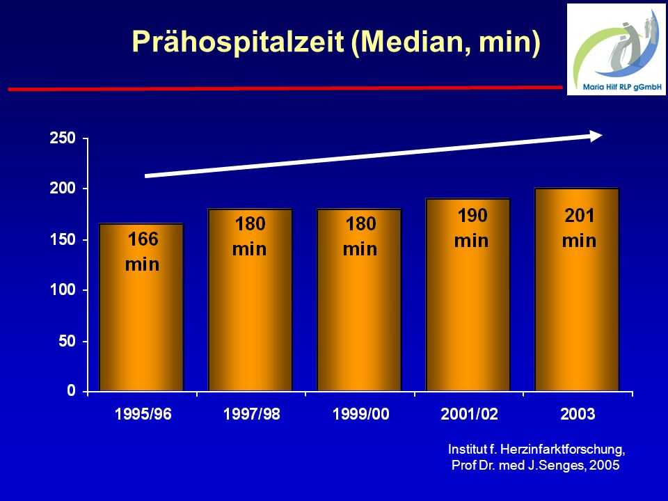 Prähospitalzeit (Median, min)