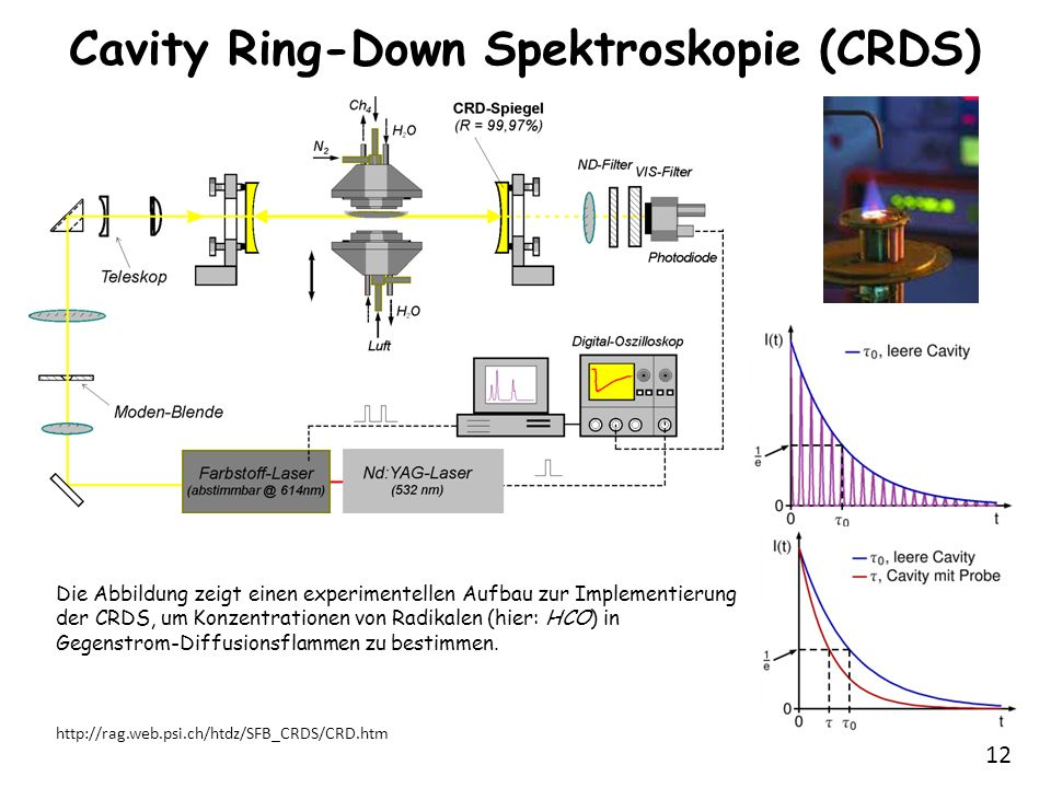 Cavity Ring-Down Spektroskopie (CRDS)