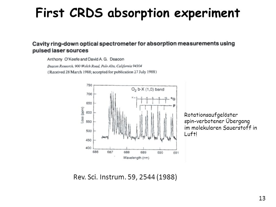 First CRDS absorption experiment