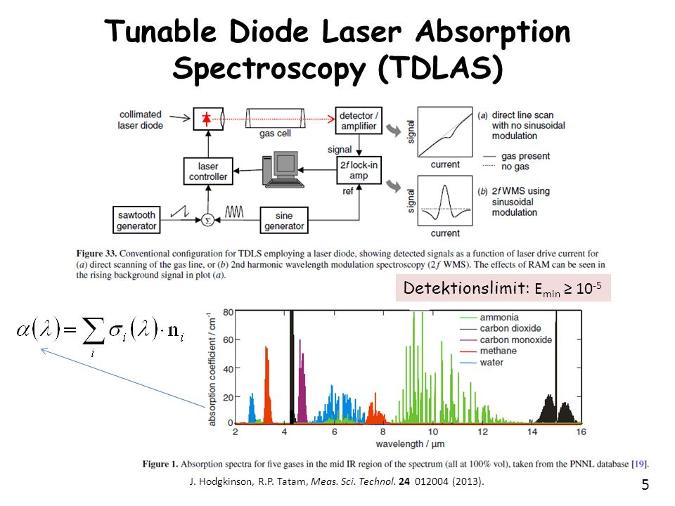 Tunable Diode Laser Absorption Spectroscopy (TDLAS)