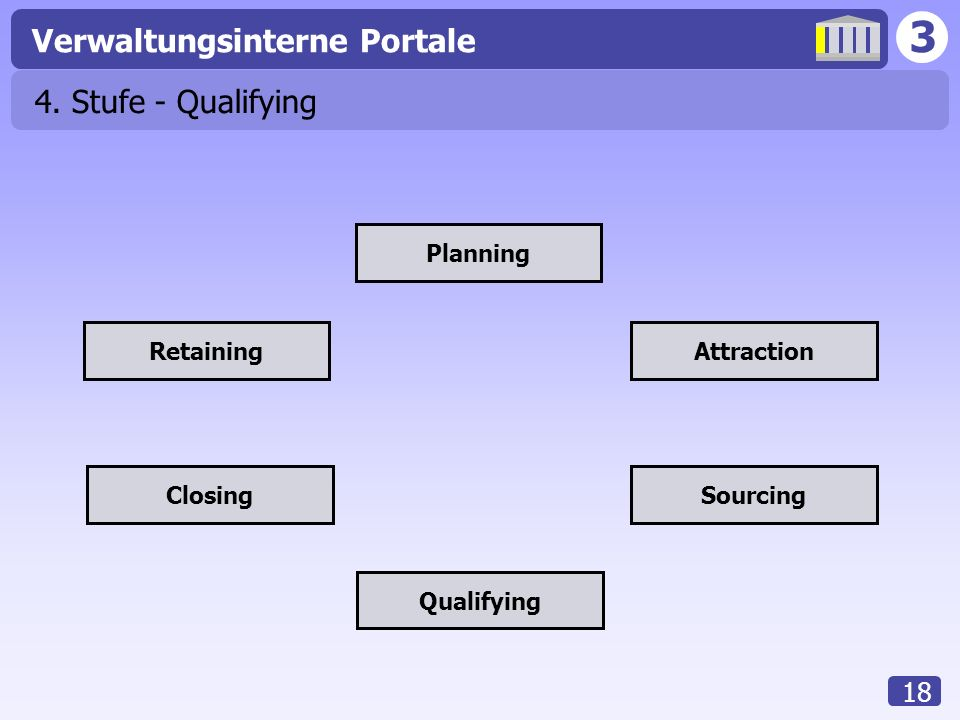 4. Stufe - Qualifying Planning Retaining Attraction Closing Sourcing