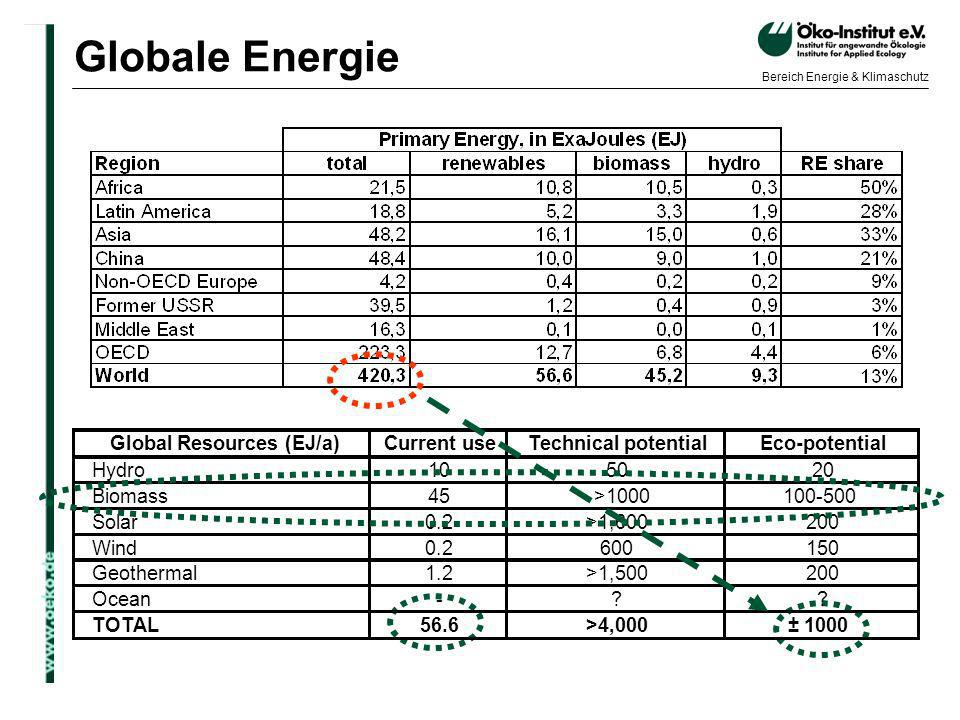 Globale Energie Global Resources (EJ/a) Current use