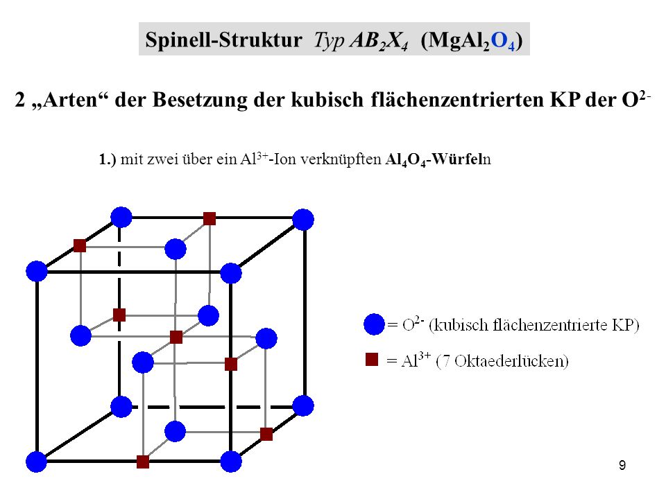 Spinell-Struktur Typ AB2X4 (MgAl2O4)