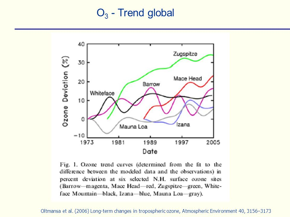 O3 - Trend global Oltmansa et al.