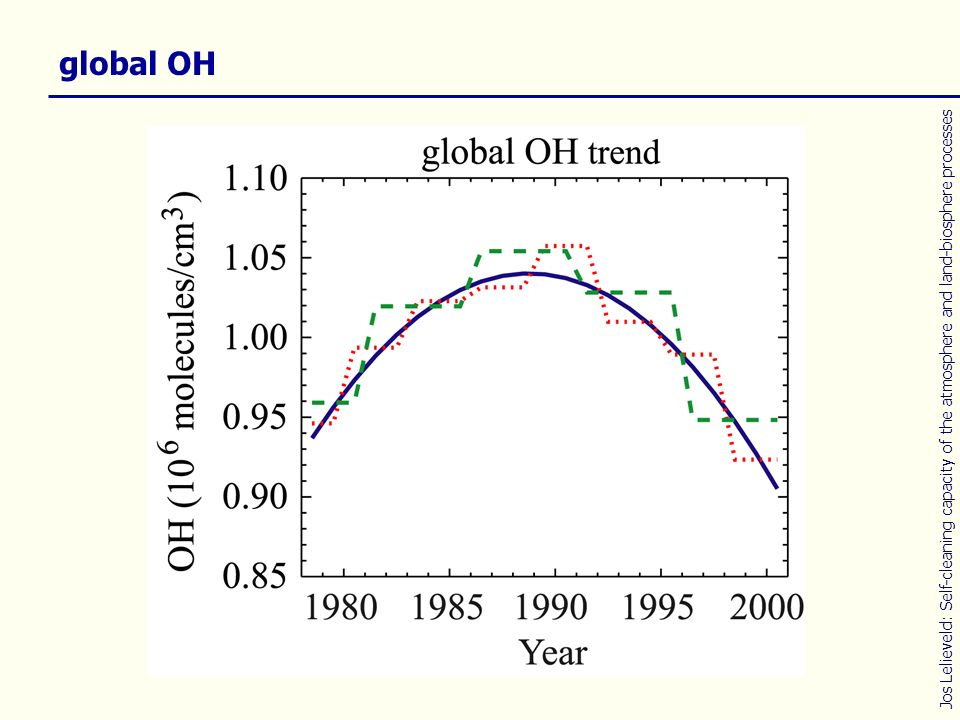 global OH Jos Lelieveld: Self-cleaning capacity of the atmosphere and land-biosphere processes