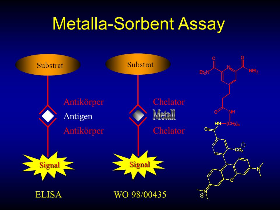Metalla-Sorbent Assay