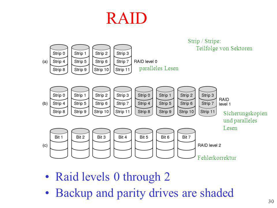 RAID Raid levels 0 through 2 Backup and parity drives are shaded