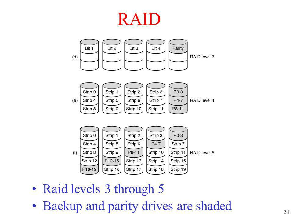 RAID Raid levels 3 through 5 Backup and parity drives are shaded