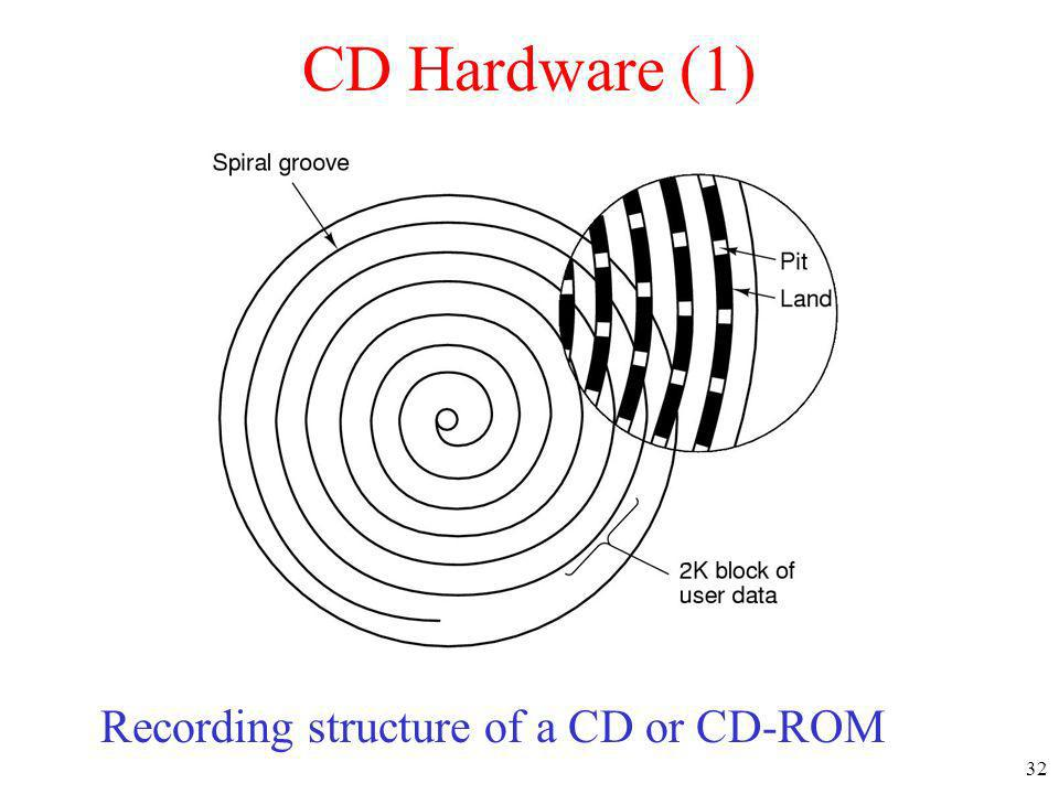 CD Hardware (1) Recording structure of a CD or CD-ROM